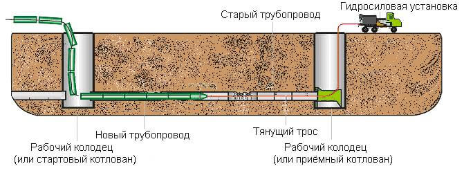 Замена коммуникаций под землей (санация труб)